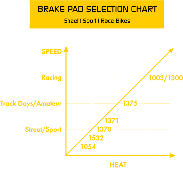 Brake Fade Chart : Motorcycle brake pads galfer usa